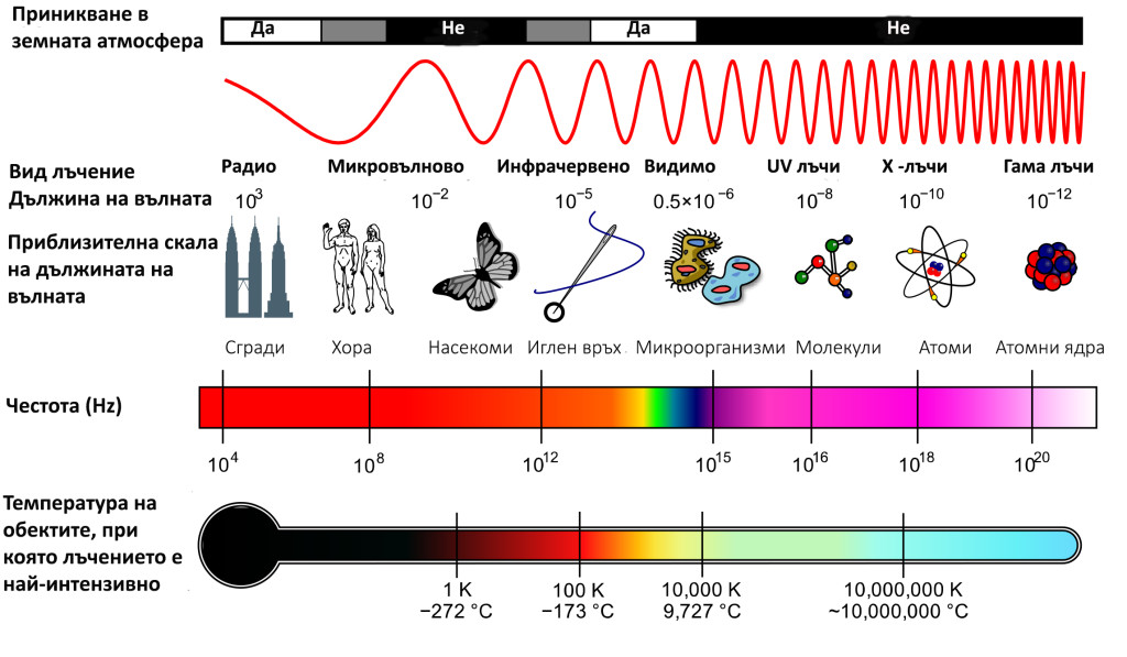 Спектър на електромагнитните вълни