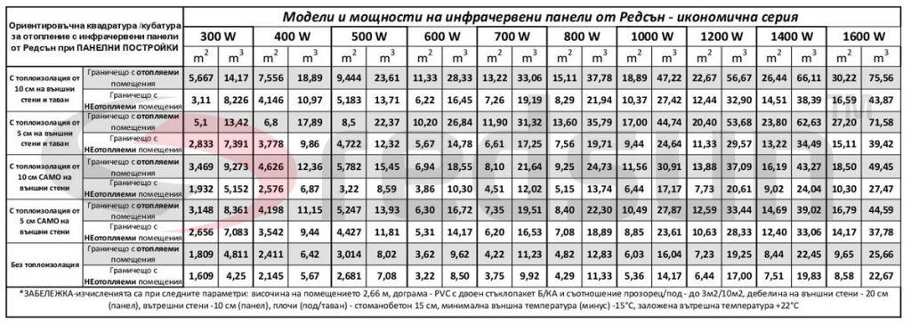 Капацитет на отопление на инфрачервени панели от Редсън за панелни постройки