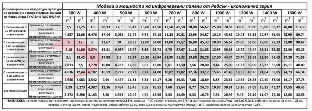 Капацитет на отопление на инфрачервени панели от Редсън за тухлени постройки