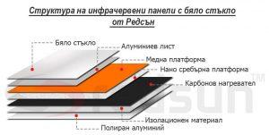 Устройство (структура) на инфрачервени панели за отопление с бяло стъкло от Редсън