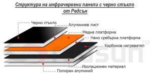 Устройство (структура) на инфрачервени панели за отопление с черно стъкло от Редсън