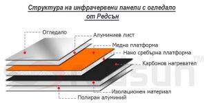 Устройство (структура) на инфрачервени панели за отопление с огледало от Редсън