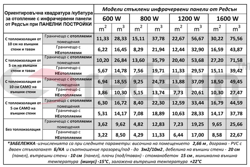 Капацитет на отопление на стъклени инфрачервени панели от Редсън за панелни постройки