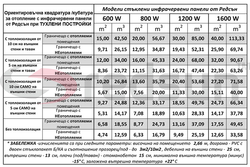 Капацитет на отопление на стъклени инфрачервени панели от Редсън за тухлени постройки