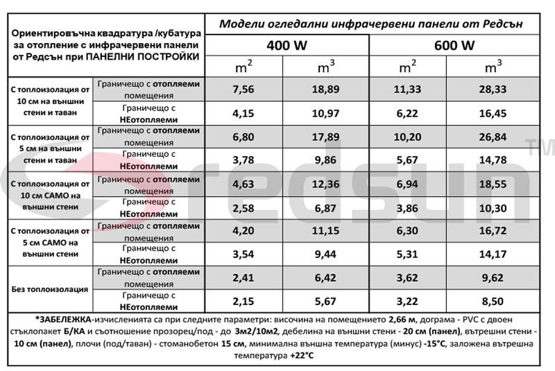Капацитет на отопление на огледални инфрачервени панели от Редсън за панелни постройки