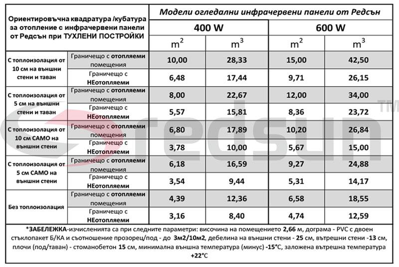 Капацитет на отопление на огледални инфрачервени панели от Редсън за тухлени постройки