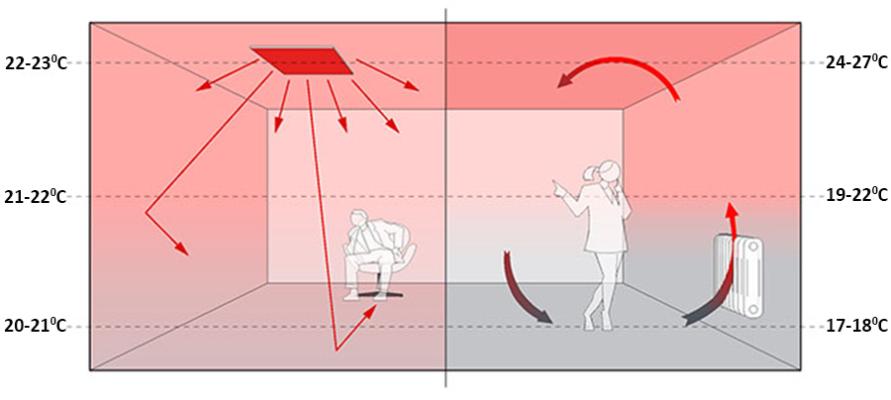 Сравнение между инфрачервено и конвенционално отопление