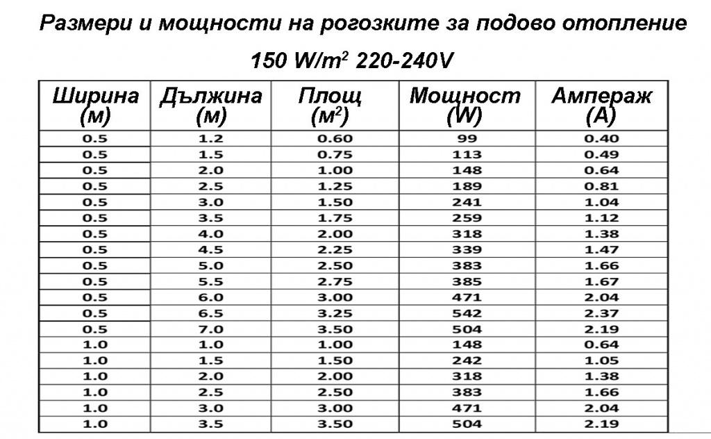 Таблица с размери и мощности на рогозки за подово отопление на ток