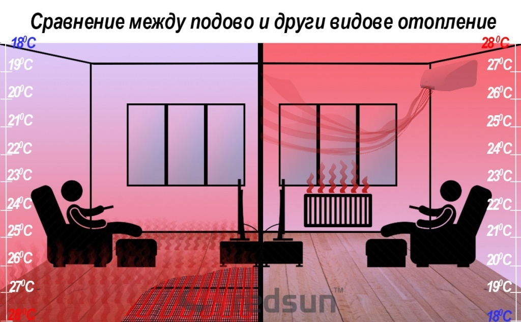 Сравнение между подово и отопление с радиатори и климатици в две еднакви стаи с човек на дивана гледащ телевизия