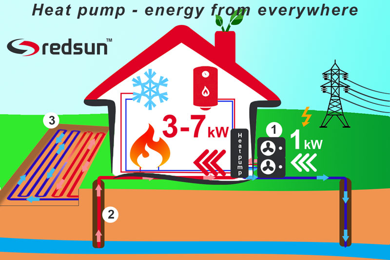 How do different types of heat pumps works and how effective
