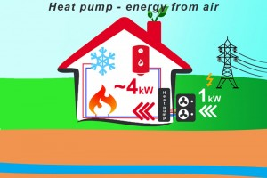 How does air to water heat pump work