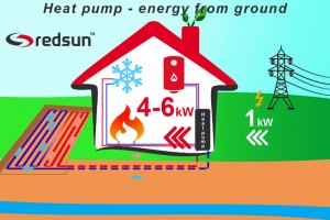 How does ground to water heat pump work