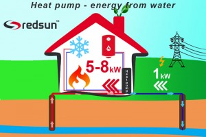 How does water to water heat pump work