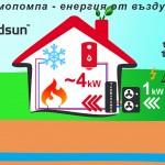 How air-water heat pump works