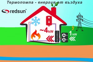 Как работи термопомпа въздух-вода