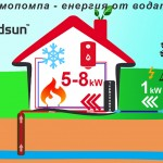 How water-water heat pumps system works