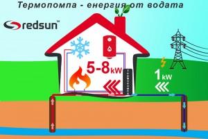 Как работи термопомпата вода-вода