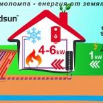 Как работят термопомпите земя-вода
