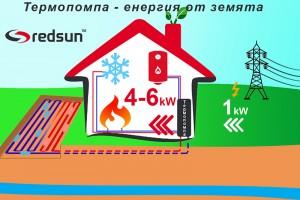 Как работи термопомпата земя-вода