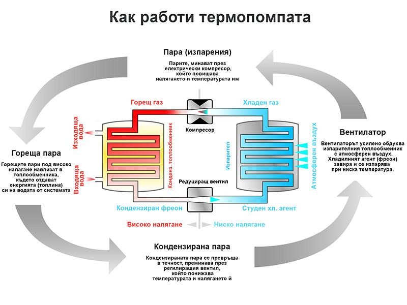 Термопомпа - принцип на работа