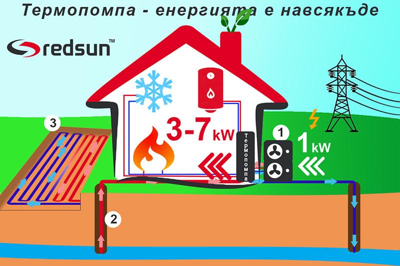 Как работят различните видове термопомпи
