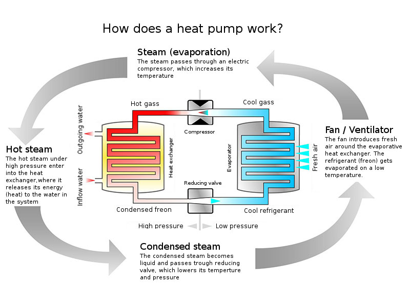 Heat pumps principle of operation