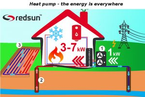 What Is a Heat Pump and How Does It Work?