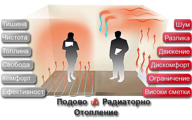 Сравнение между подово отопление и отопление с радиатори, плюсове и минуси