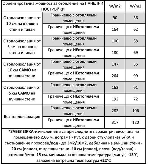 Таблица с данни за необходима ориентировъчна мощност за отопление на панелни(стоманобетонни помещения/постройки
