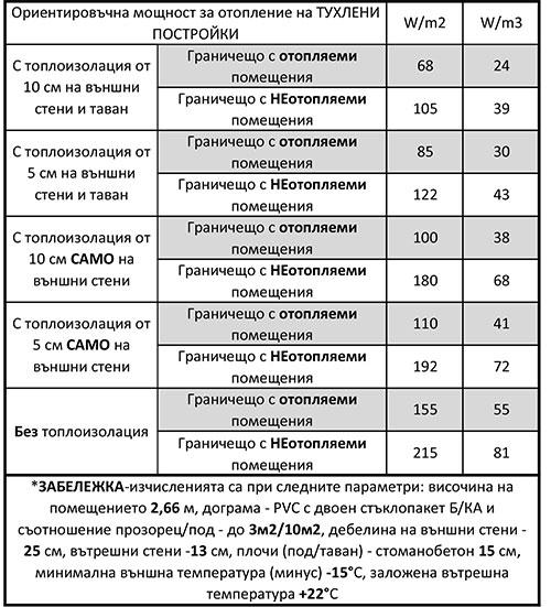 Таблица с данни за необходима ориентировъчна мощност за отопление на тухлени помещения/постройки
