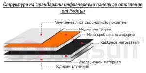 Устройство на стандартни инфрачервени панели за отопление от Редсън
