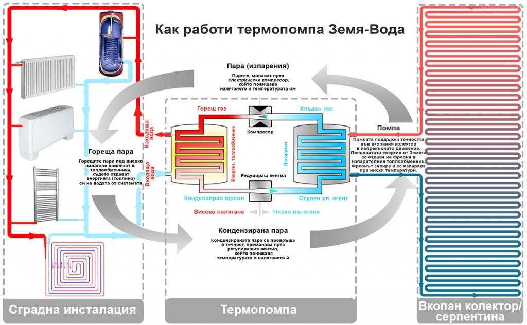 Принципна схема на работа на геотермална термопомпа Земя-Вода