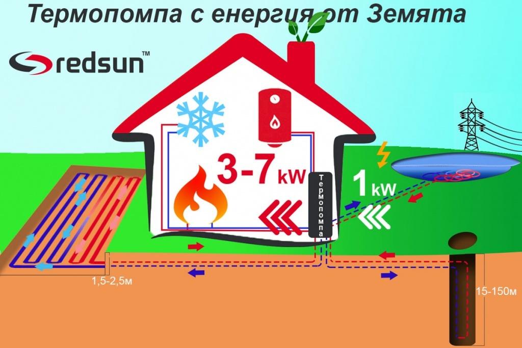 Термопомпа Земя-Вода с хоризонтален, вертикален и воден колектор