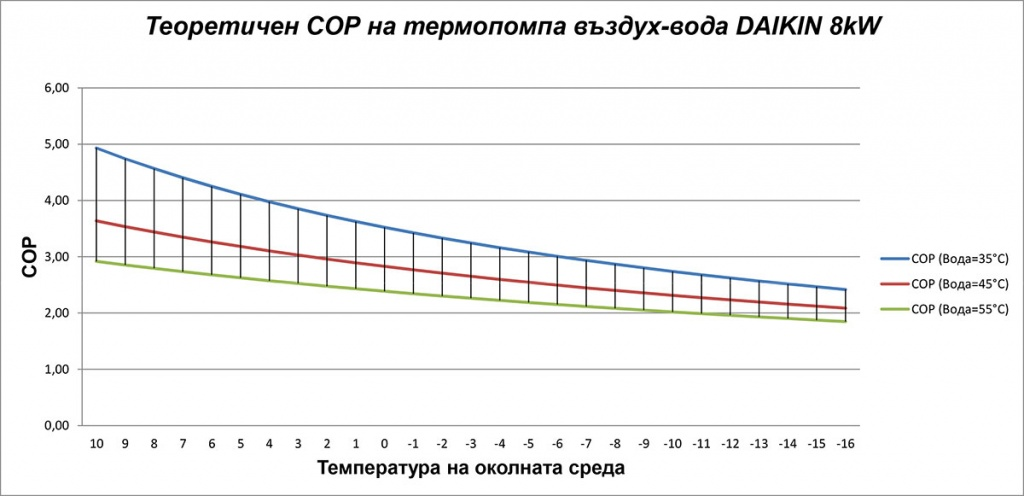 Графика на COP коефициент на термопомпа въздух-вода DAIKIN 8kW