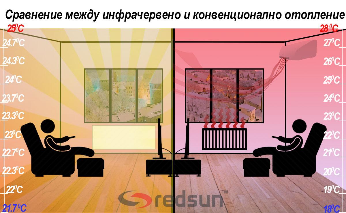 Сравнение между инфрачервено и конвенционално отопление за апартамент, прилики и разлики