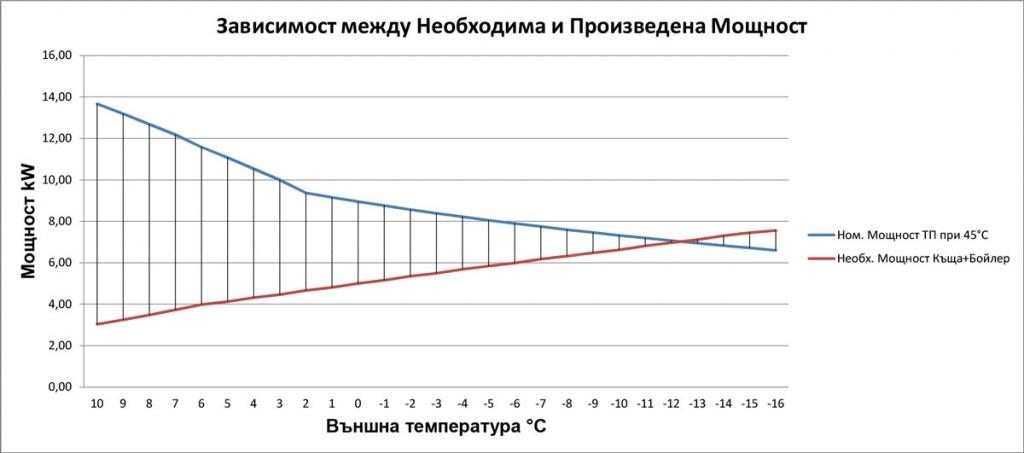 Диаграма на необходима мощност за отопление към произведена мощност от термопомпа