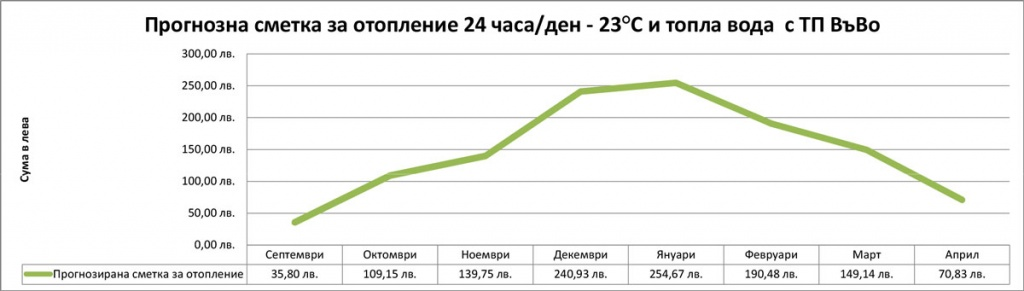 Графика на прогнозна месечна сметка за отопление и топла вода с термопомпа въздух-вода 16 kW