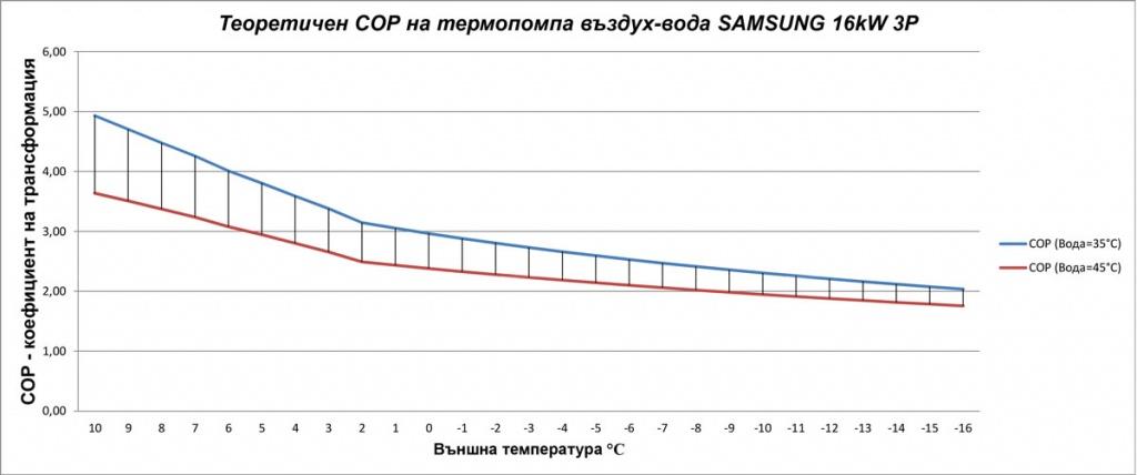 Диаграма на вариациите на коефициента на трансформация в зависимост от различни температури